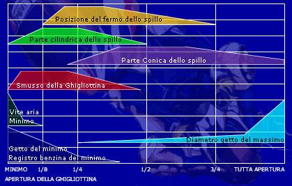 Apertura Ghigliottina